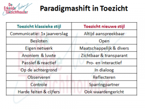 Paradigmashift in Toezicht