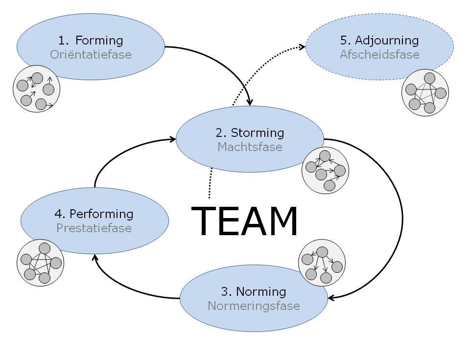 Teamontwikkelingsfasen