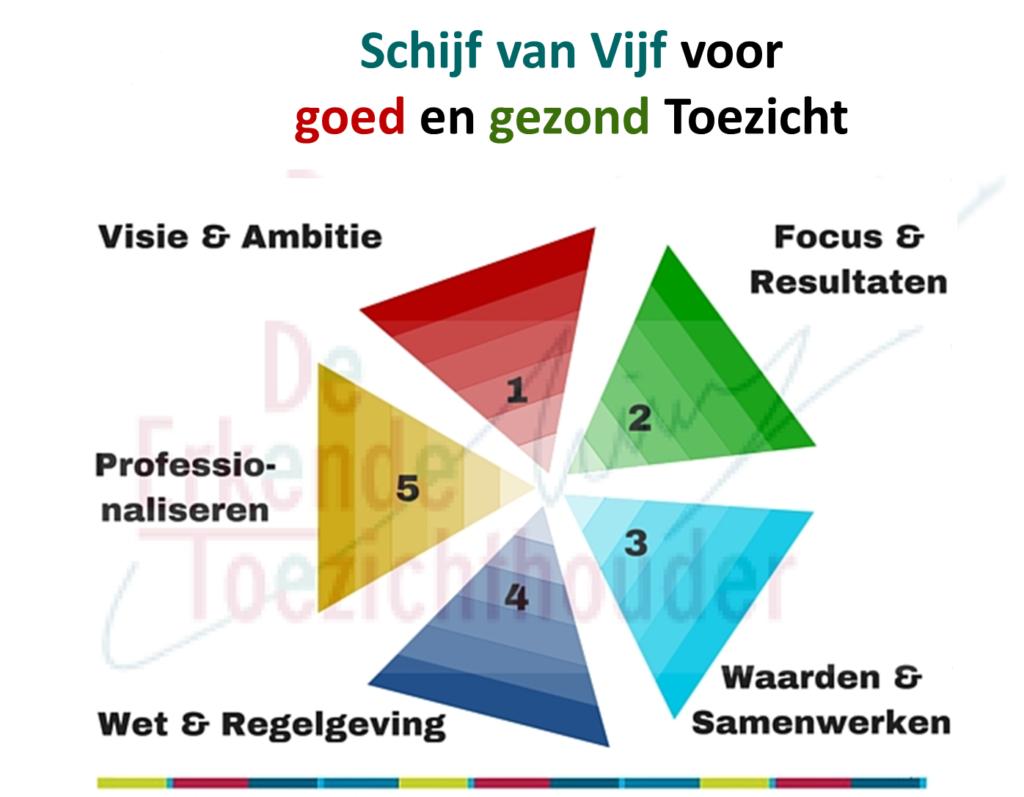 Schijf van Vijf voor goed en gezond Toezicht - De Erkende Toezichthouder